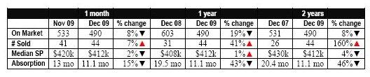 2-yr. GH SFR chart