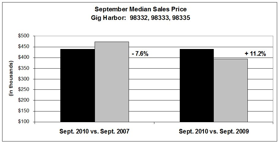 Sept. Median sales price 2007, 2010 chart