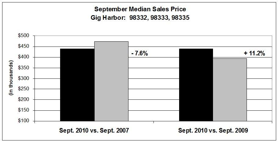 Sept. Median sales price 2007, 2010 chart