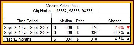 September Median Sales Price Table