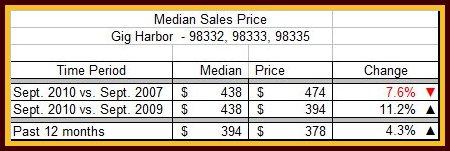 September Median Sales Price Table