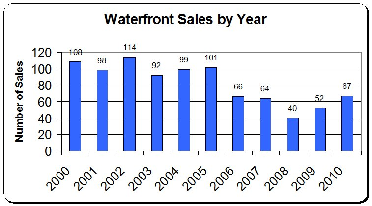 Waterfront sales thru 2010