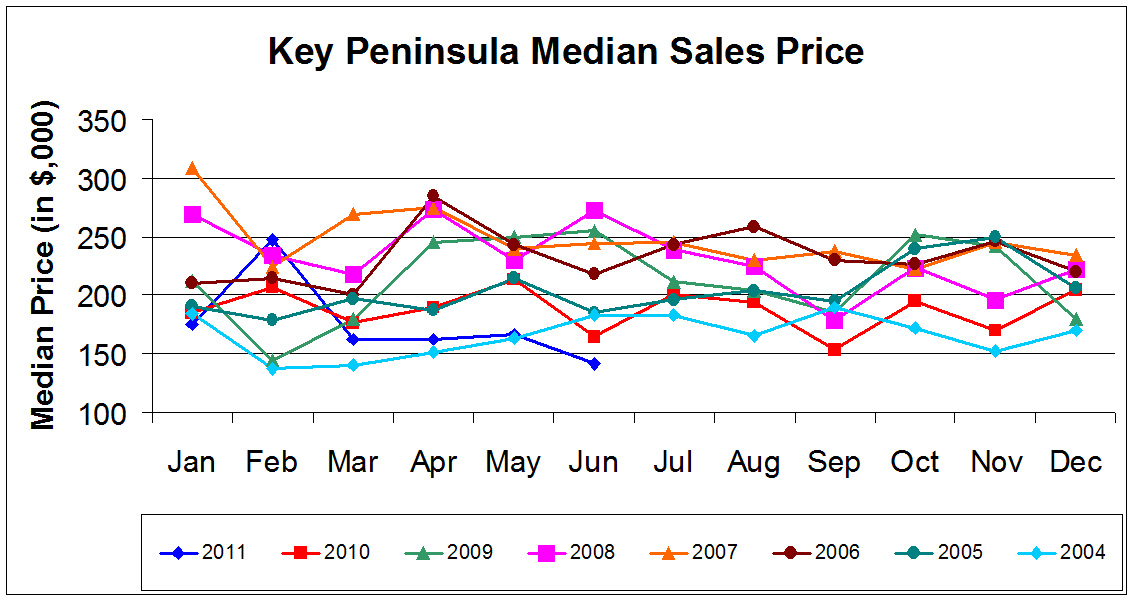 KP Median Sales price-June 2011