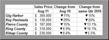 Qtr ending Aug 2010 to Aug 2011 Sales Price